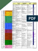 tabla_tiempos_geologicos_geologia_rocas_tipo_orogenia_fosiles_afloramientos_muy_completa(3)[1].pdf