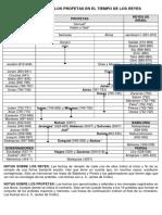 CRONOLOGIA_APROXIMADA_DE_LOS_PROFETAS_EN_EL_TIEMPO_DE_LOS_REYES.pdf