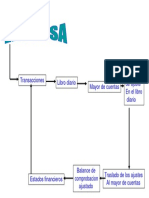 Ciclo contable - Mapa conceptual