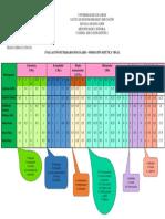 Evaluación Conceptual Trabajos Singulares