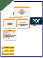 Peta Konsep Modul 4_Kelompok 4