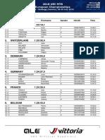 Resultlist Team Relay - 2018 UEC MTB Cross Country European Championships Graz-Stattegg (Austria), 26-29 Juli 2018