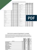 2010 Fall Job Internship Fair Employer Opportunities Type Chart