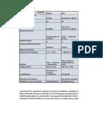 Factibilidad Tecnica( Lenguaje, Uml, So, Cowork, Ide, Framework, Hosting)