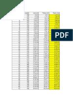 Perhitungan Produksi Rancangan Full