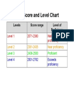 sba score chart