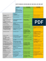 Tabla ISO TS vs 9001 14001 18001 Equivalencias Version 2008