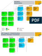 PTT Learning Maps - Administration - Solution Manager v1.0