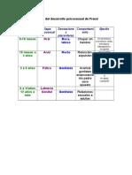 Etapas_del_desarrollo_psicosexual_de_Freud.doc