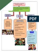 Tarea 1-El Enfoque Inclusivo y El Aprendizaje Sotenible en El Ecuador