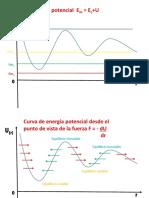 Curvas de Energía Potencial