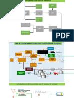 Gas & Condensate Production Facility Block Diagram