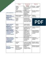 Modelo de intervención psicológica