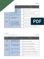 Dokumen Standard Kssr Matematik SJKC Tahun 4.pdf