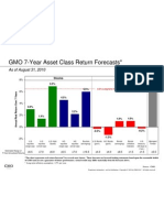 GMO 7-Year Asset Class Forecasts (August 2010)