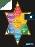 Aish Six Jewish Strategies SP