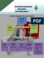 Struktur Organisasi Unit Gawat Darurat