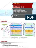 LTE Strategy Basic Parameters