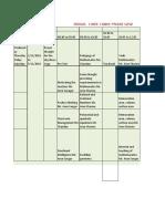Time Table Phase I (SsaRMSA)