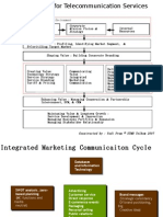 Framework for Telecommunication Services Marketing