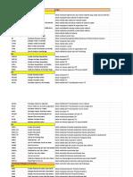 List T-Code All Modul - MM