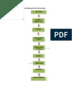 Procesos de Elaboración de Puré de Palta