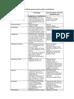 Doses de Medicamentos mais usados em Pediatria.pdf