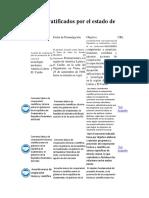 Convenios Ratificados Por El Estado de Guatemala