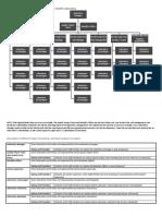 Organizational Chart 10