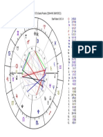 Selena Gomez Astrology Chart