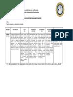 Matrices de Evaluación Producción Escrita y Argumentación