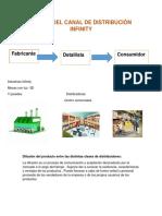 Diseño Del Canal de Distribuciòn Infinity