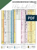 Quaternary Chart