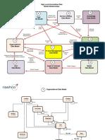 ServiceNow Data Model v3.4