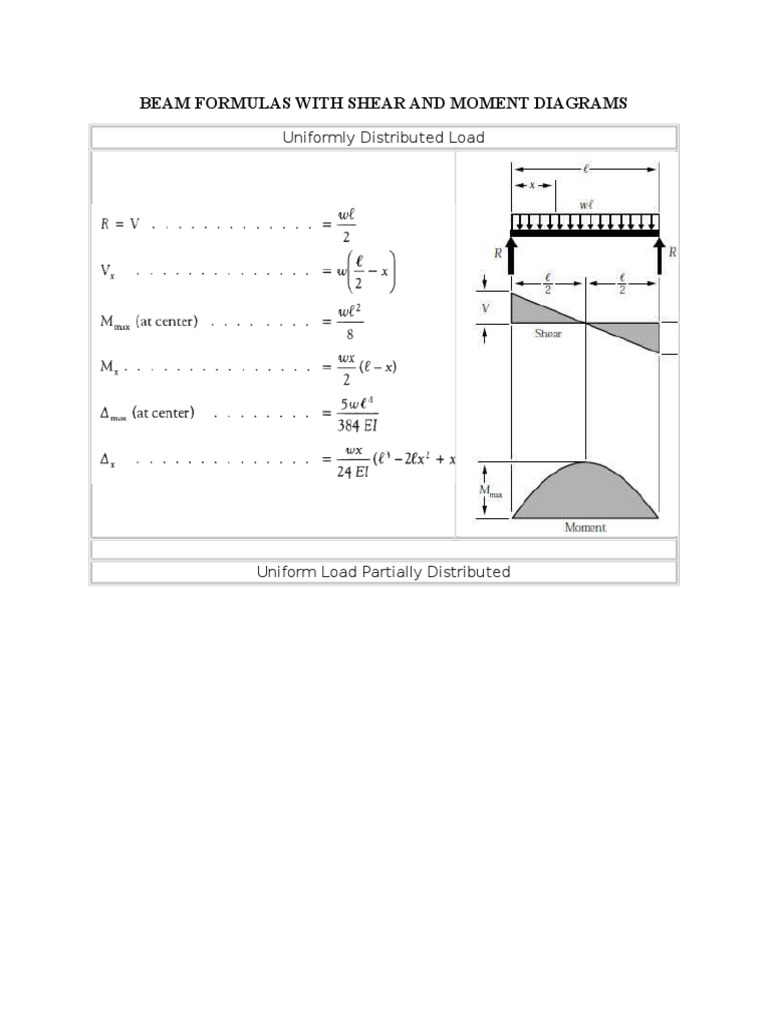 Shear And Moment Of Beams Bending Diagram Uniformly Distributed Load