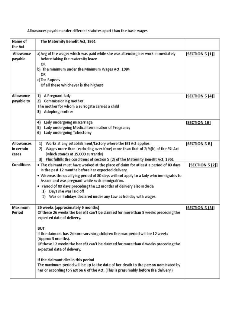 Allowances payable under Maternity Benefit Act to the