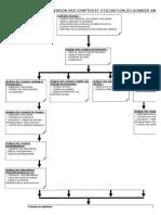 Méthodologie de Revision.x74469
