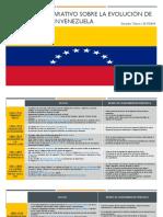 Cuadro Comparativo Sobre La Evolución de La Ingeniería en Venezuela