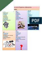 Algoritmo de Los Programas y Aplicaciones Laboratorio II