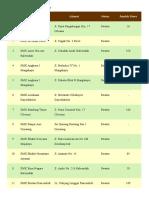 daftar sekolah Kabupaten Bandung Barat