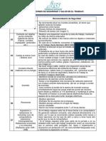 Recomendaciones SST Contrato