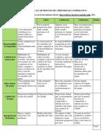 1. Rúbrica Para Evaluar Proceso de Aprendizaje Cooperativo