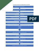 Diagrama de Flujo Del Proceso de Elaboracion de Vino Tinto