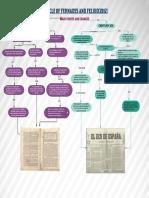 mapa conceptual recursos para correctores