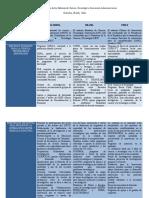 Cuadro Comparativo CIENCIA Y TECNOLOGIA.docx