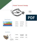 2018 Flounder Tournament Leader Board 080618