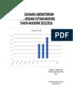 Penggunaan Lab 2015-2016