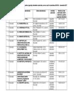 Lista Laboratoarelor Sanitare Veterinare Şi Pentru Siguranţa Alimentelor Autorizate Care Nu Sunt in Subordinea ANSVSA