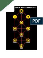 M-95 El Arbol de las Esencias, Manuel Susarte