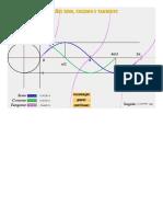 Só Matemática - Funções Seno, Cosseno e Tangente